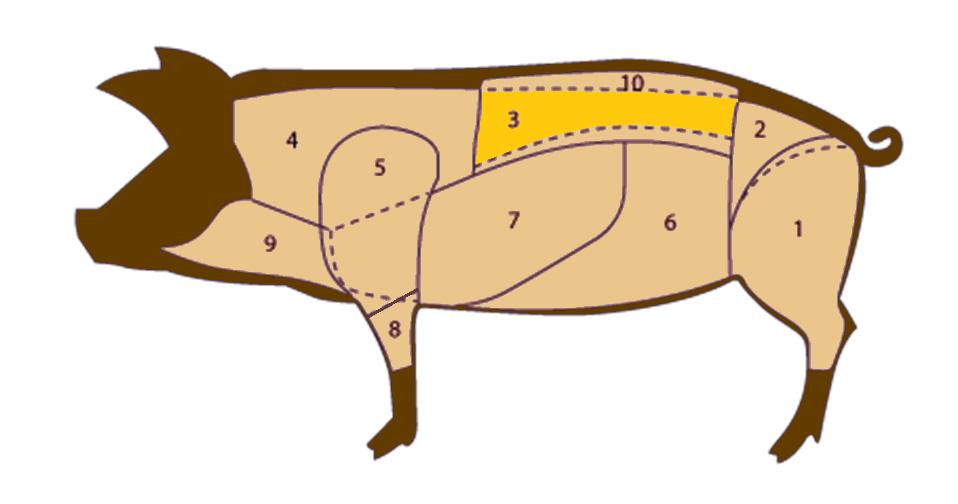 Lombata - Tagli di carne suina